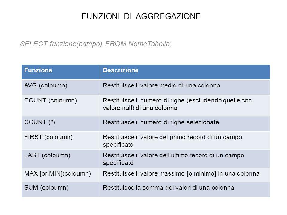 FUNZIONI DI AGGREGAZIONE SELECT funzione(campo) FROM NomeTabella; FunzioneDescrizione AVG (coloumn)Restituisce il valore medio di una colonna COUNT (c