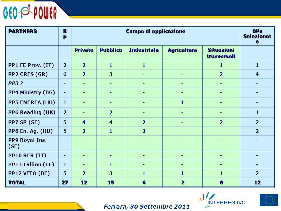 > GEO.POWER Inception meeting 14 PARTNERS BPBPBPBP Campo di applicazione BPs Selezionat e PrivatoPubblicoIndustrialeAgricultura Situazioni trasversali