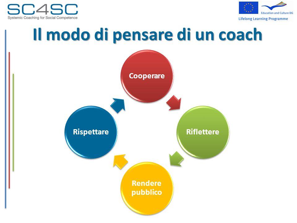 Il modo di pensare di un coach Cooperare Riflettere Rendere pubblico Rispettare