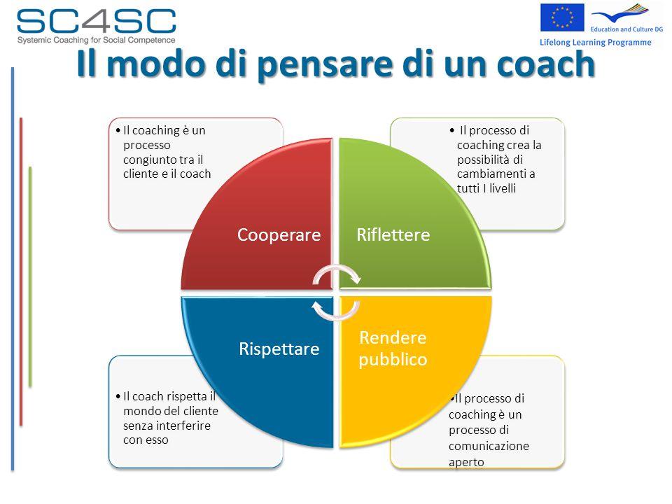 Il modo di pensare di un coach Il processo di coaching è un processo di comunicazione aperto Il coach rispetta il mondo del cliente senza interferire