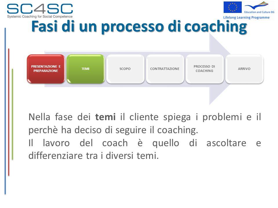 Fasi di un processo di coaching Nella fase dei temi il cliente spiega i problemi e il perchè ha deciso di seguire il coaching. Il lavoro del coach è q