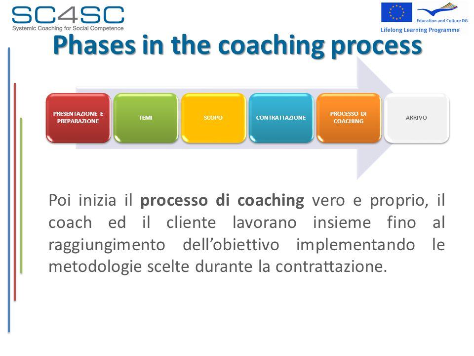 Phases in the coaching process Poi inizia il processo di coaching vero e proprio, il coach ed il cliente lavorano insieme fino al raggiungimento dello