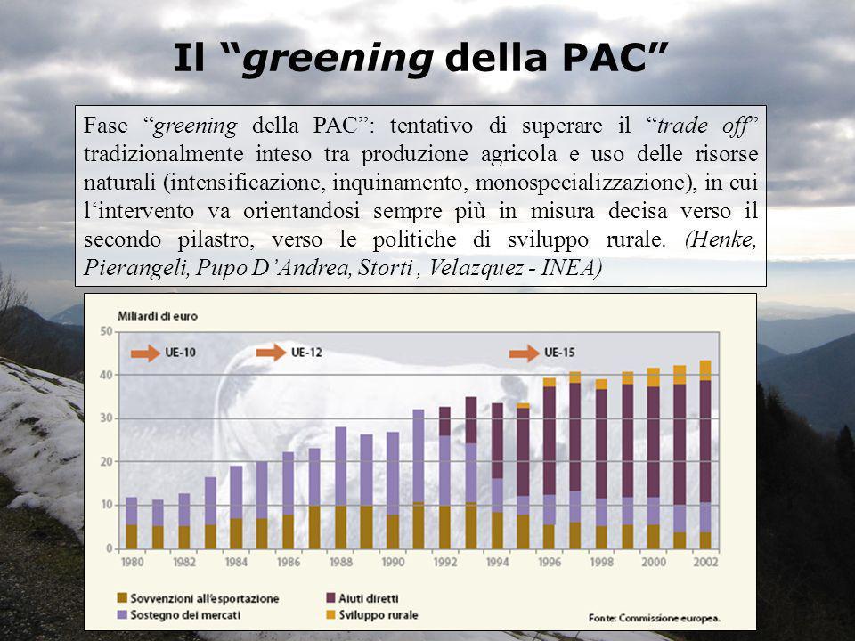 Il greening della PAC Fase greening della PAC: tentativo di superare il trade off tradizionalmente inteso tra produzione agricola e uso delle risorse