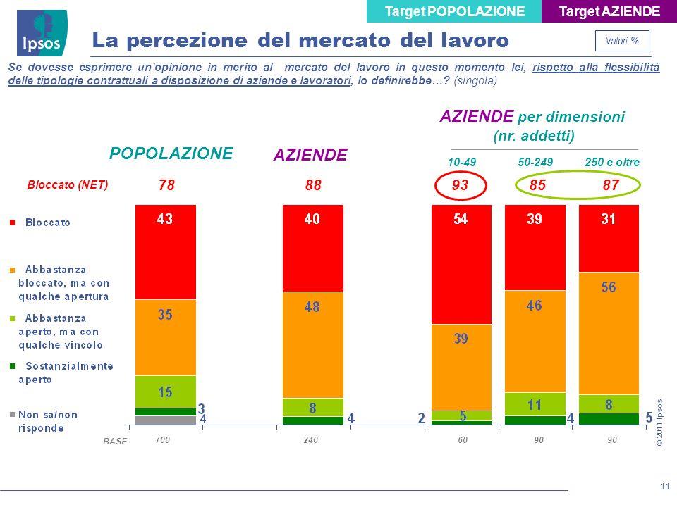 11 © 2011 Ipsos Se dovesse esprimere unopinione in merito al mercato del lavoro in questo momento lei, rispetto alla flessibilità delle tipologie cont