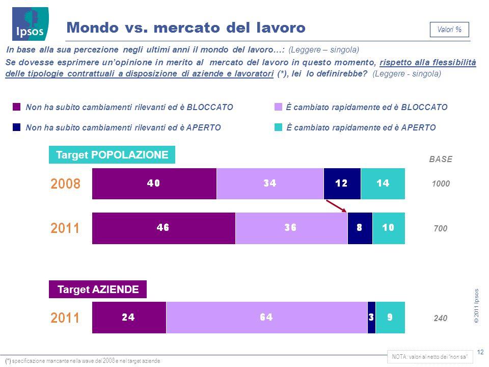 12 © 2011 Ipsos È cambiato rapidamente ed è APERTONon ha subìto cambiamenti rilevanti ed è APERTO È cambiato rapidamente ed è BLOCCATONon ha subìto ca