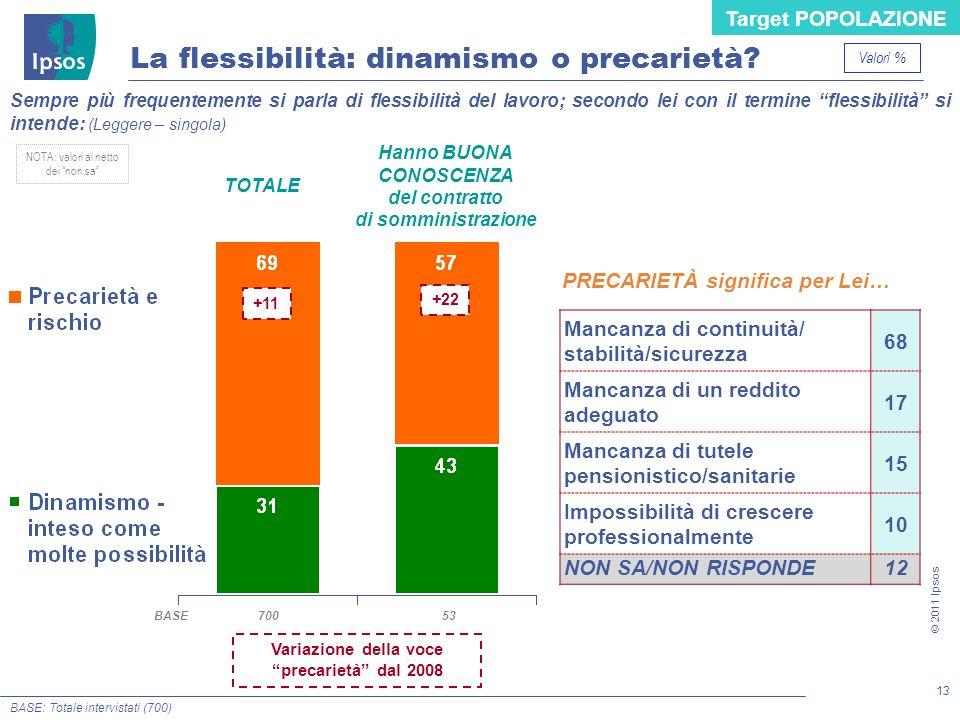 13 © 2011 Ipsos La flessibilità: dinamismo o precarietà? BASE: Totale intervistati (700) NOTA: valori al netto dei non sa TOTALE 53700BASE Hanno BUONA