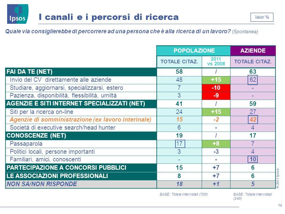 14 © 2011 Ipsos POPOLAZIONEAZIENDE TOTALE CITAZ. 2011 vs 2008 TOTALE CITAZ. FAI DA TE (NET) 58/63 Invio del CV direttamente alle aziende48+1562 Studia