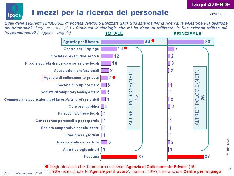16 © 2011 Ipsos I mezzi per la ricerca del personale Quali delle seguenti TIPOLOGIE di società vengono utilizzate dalla Sua azienda per la ricerca, la