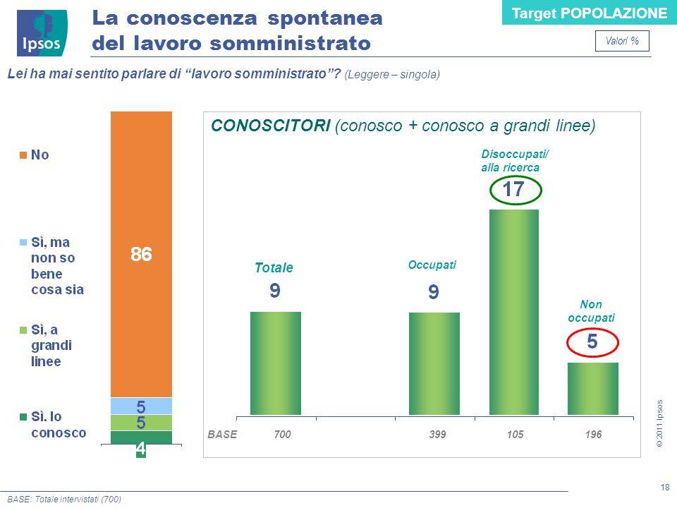 18 © 2011 Ipsos BASE: Totale intervistati (700) Lei ha mai sentito parlare di lavoro somministrato? (Leggere – singola) La conoscenza spontanea del la
