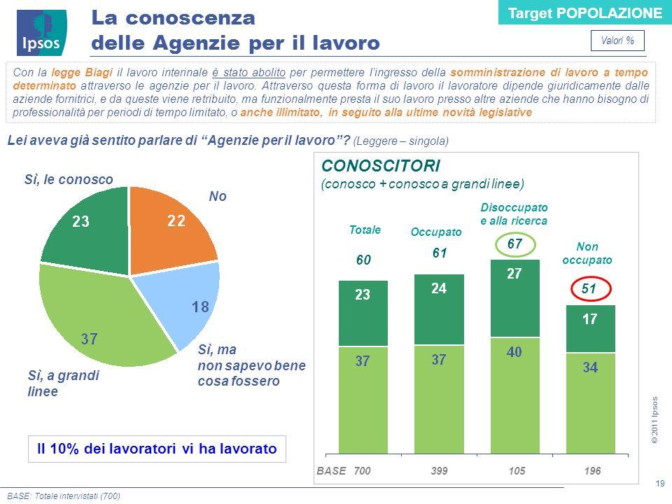 19 © 2011 Ipsos Con la legge Biagi il lavoro interinale è stato abolito per permettere lingresso della somministrazione di lavoro a tempo determinato