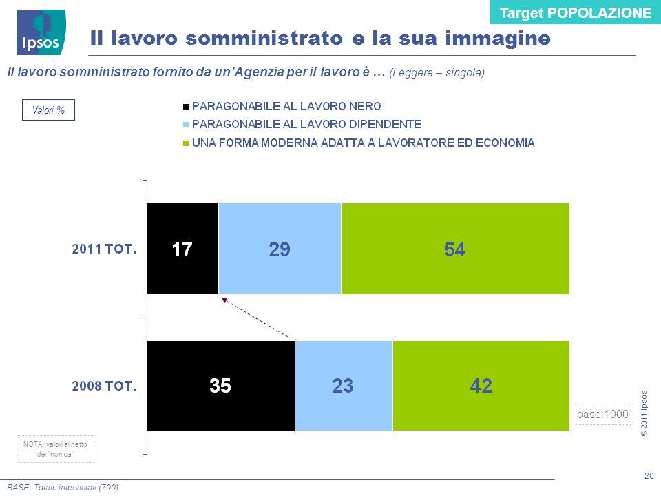 20 © 2011 Ipsos Il lavoro somministrato fornito da unAgenzia per il lavoro è … (Leggere – singola) Il lavoro somministrato e la sua immagine BASE: Tot