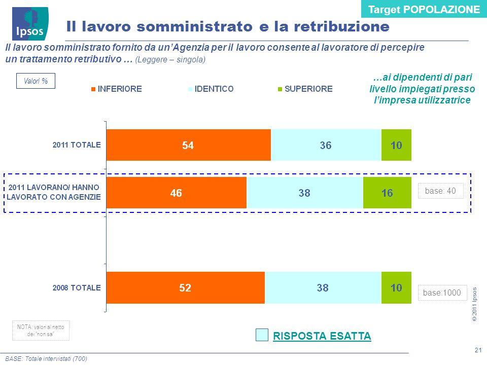 21 © 2011 Ipsos BASE: Totale intervistati (700) Il lavoro somministrato fornito da unAgenzia per il lavoro consente al lavoratore di percepire un trat