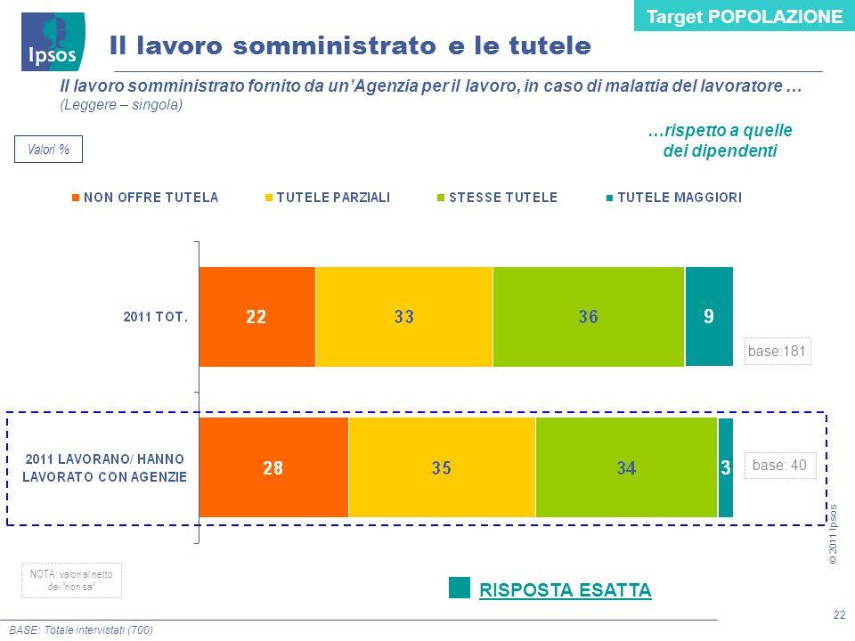 22 © 2011 Ipsos BASE: Totale intervistati (700) Il lavoro somministrato fornito da unAgenzia per il lavoro, in caso di malattia del lavoratore … (Legg