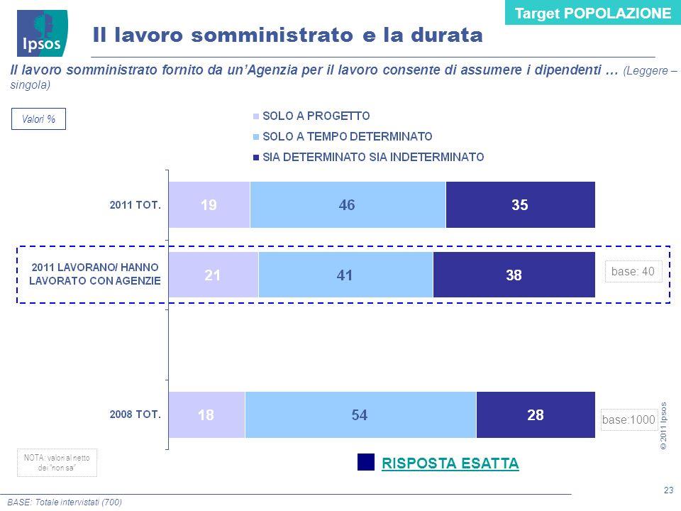 23 © 2011 Ipsos Il lavoro somministrato fornito da unAgenzia per il lavoro consente di assumere i dipendenti … (Leggere – singola) Il lavoro somminist