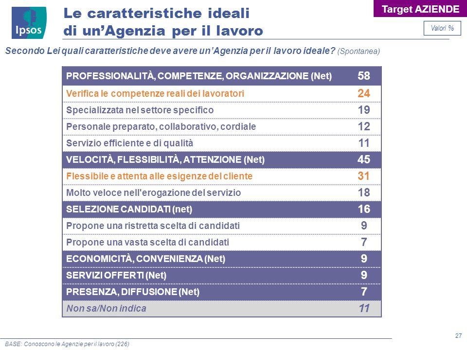 27 © 2011 Ipsos Secondo Lei quali caratteristiche deve avere unAgenzia per il lavoro ideale? (Spontanea) Le caratteristiche ideali di unAgenzia per il