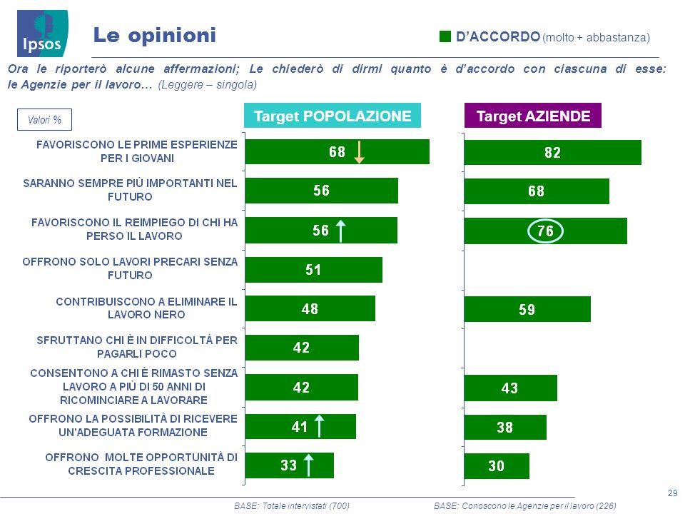 29 © 2011 Ipsos DACCORDO (molto + abbastanza) Le opinioni Ora le riporterò alcune affermazioni; Le chiederò di dirmi quanto è daccordo con ciascuna di