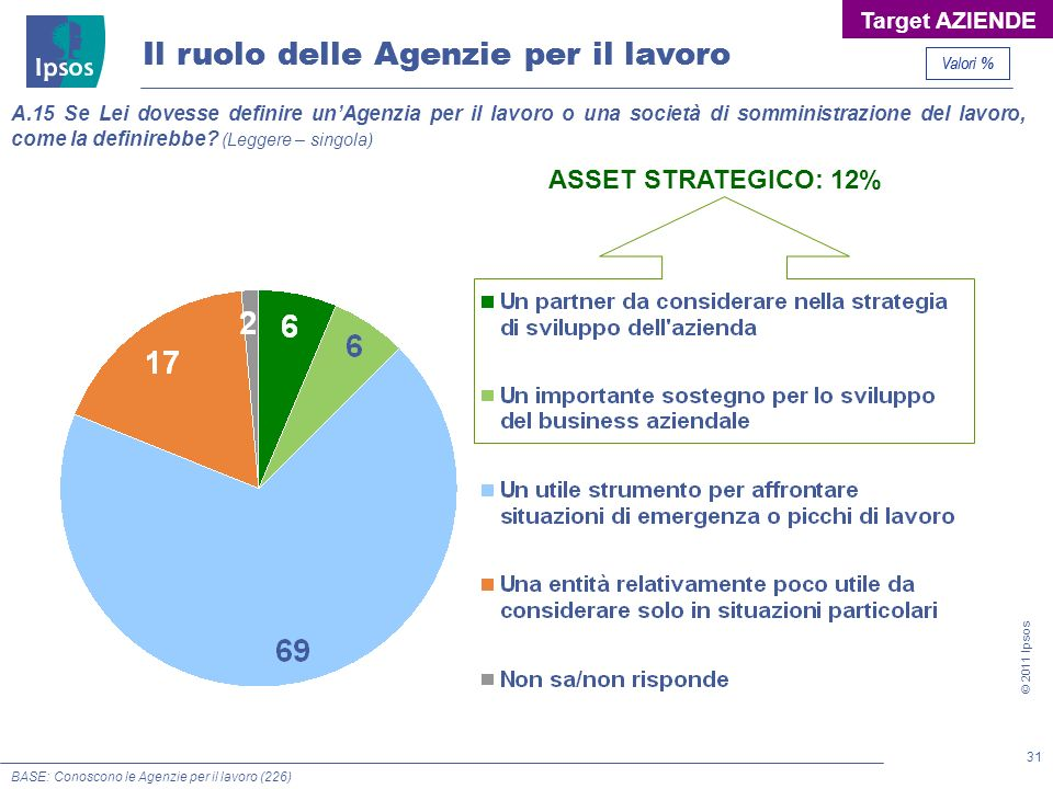 31 © 2011 Ipsos Il ruolo delle Agenzie per il lavoro A.15 Se Lei dovesse definire unAgenzia per il lavoro o una società di somministrazione del lavoro