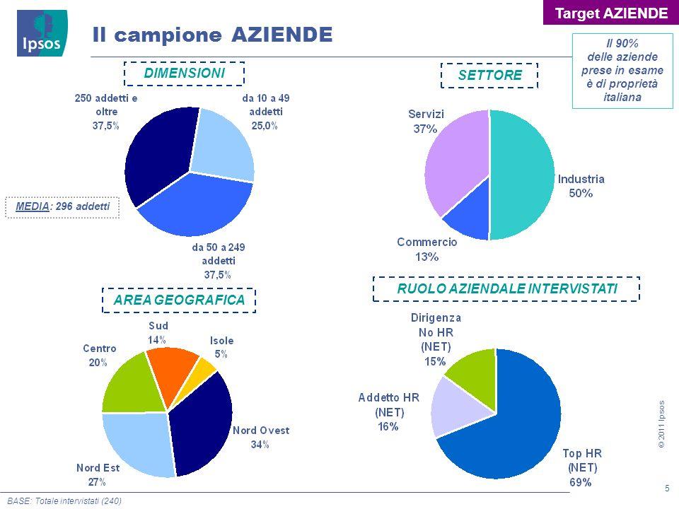 5 © 2011 Ipsos Il campione AZIENDE AREA GEOGRAFICA DIMENSIONI SETTORE BASE: Totale intervistati (240) MEDIA: 296 addetti Il 90% delle aziende prese in