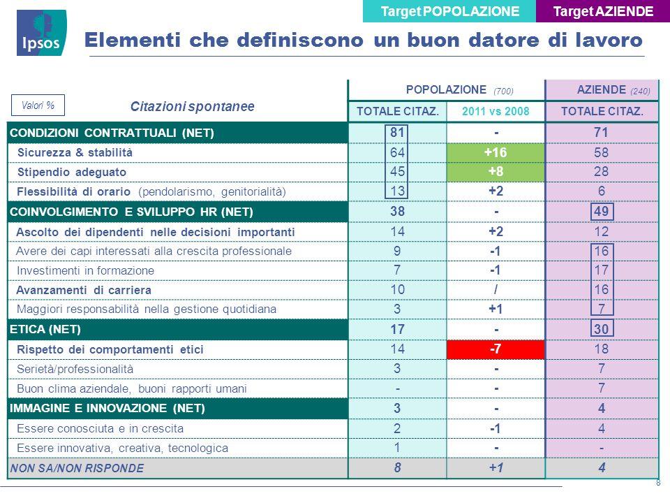 8 © 2011 Ipsos POPOLAZIONEAZIENDE TOTALE CITAZ.2011 vs 2008TOTALE CITAZ. CONDIZIONI CONTRATTUALI (NET) 81-71 Sicurezza & stabilità 64+1658 Stipendio a