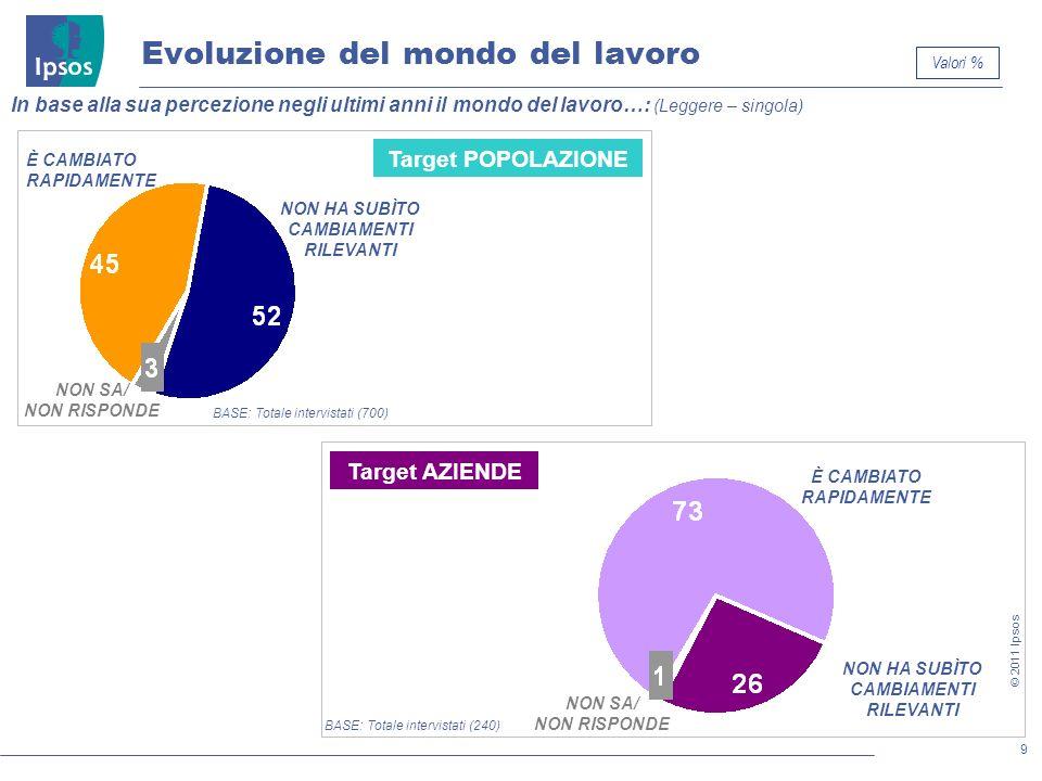 9 © 2011 Ipsos Evoluzione del mondo del lavoro In base alla sua percezione negli ultimi anni il mondo del lavoro…: (Leggere – singola) È CAMBIATO RAPI