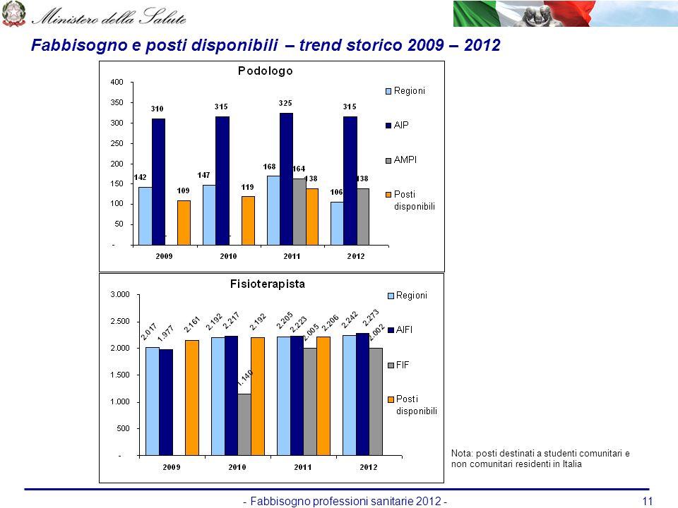 - Fabbisogno professioni sanitarie 2012 -11 Nota: posti destinati a studenti comunitari e non comunitari residenti in Italia Fabbisogno e posti dispon