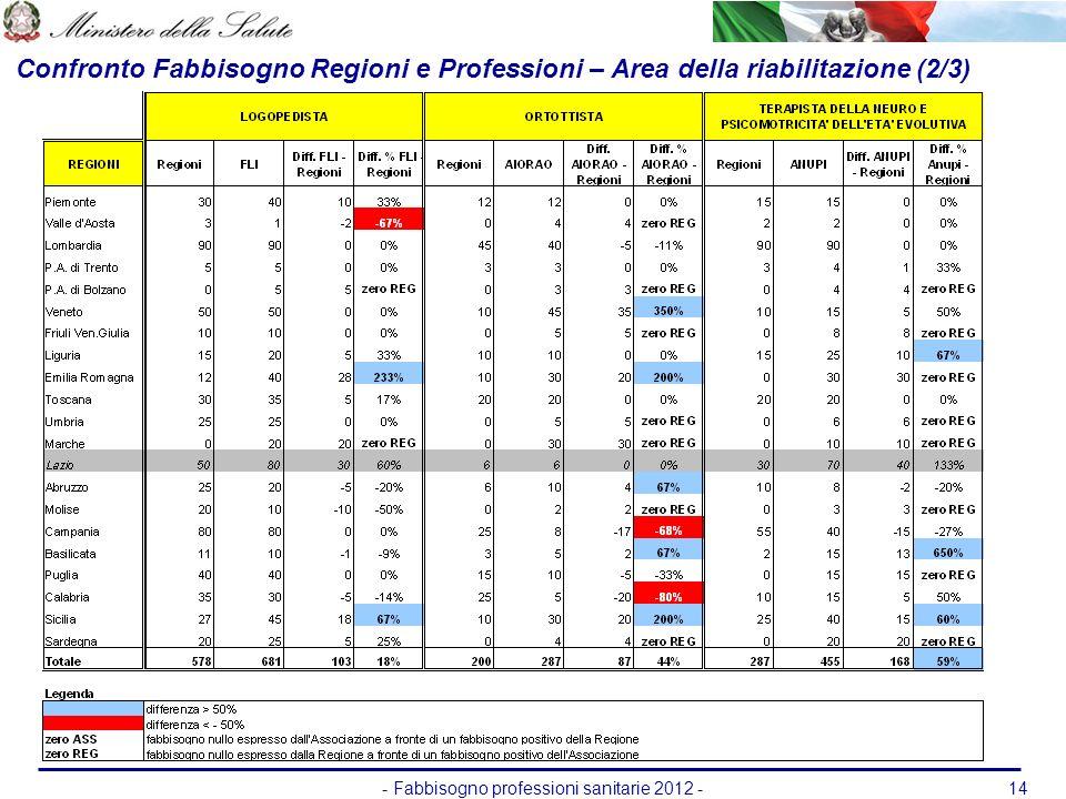 - Fabbisogno professioni sanitarie 2012 -14 Confronto Fabbisogno Regioni e Professioni – Area della riabilitazione (2/3)