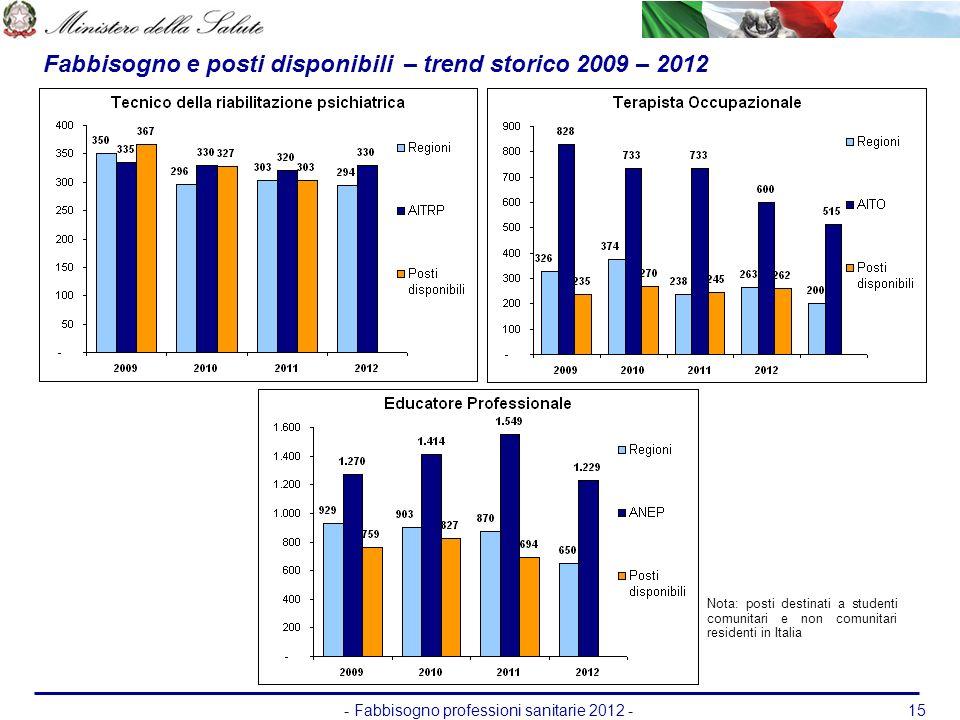 - Fabbisogno professioni sanitarie 2012 -15 Fabbisogno e posti disponibili – trend storico 2009 – 2012 Nota: posti destinati a studenti comunitari e n
