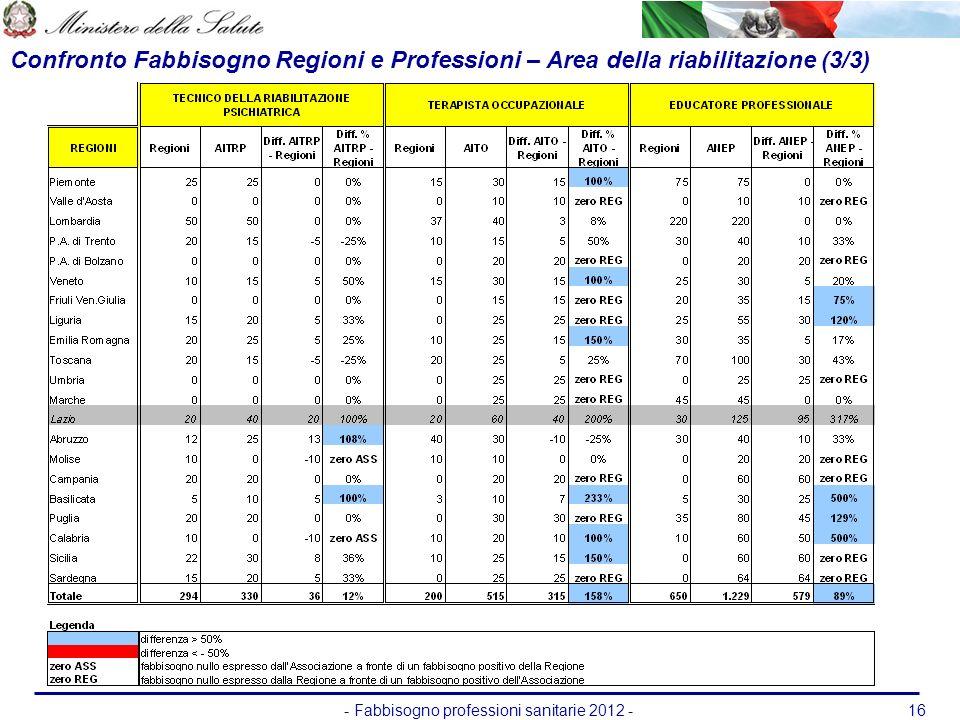 - Fabbisogno professioni sanitarie 2012 -16 Confronto Fabbisogno Regioni e Professioni – Area della riabilitazione (3/3)