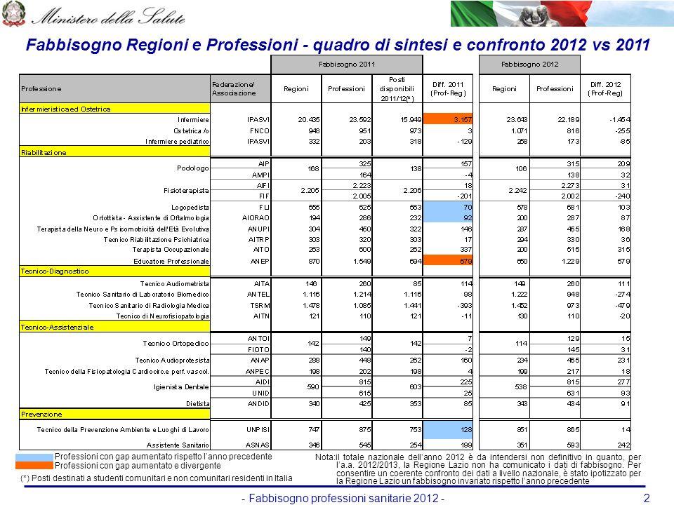 - Fabbisogno professioni sanitarie 2012 -2 Fabbisogno Regioni e Professioni - quadro di sintesi e confronto 2012 vs 2011 (*) Posti destinati a student
