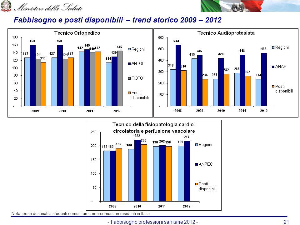 - Fabbisogno professioni sanitarie 2012 -21 Fabbisogno e posti disponibili – trend storico 2009 – 2012 Nota: posti destinati a studenti comunitari e n
