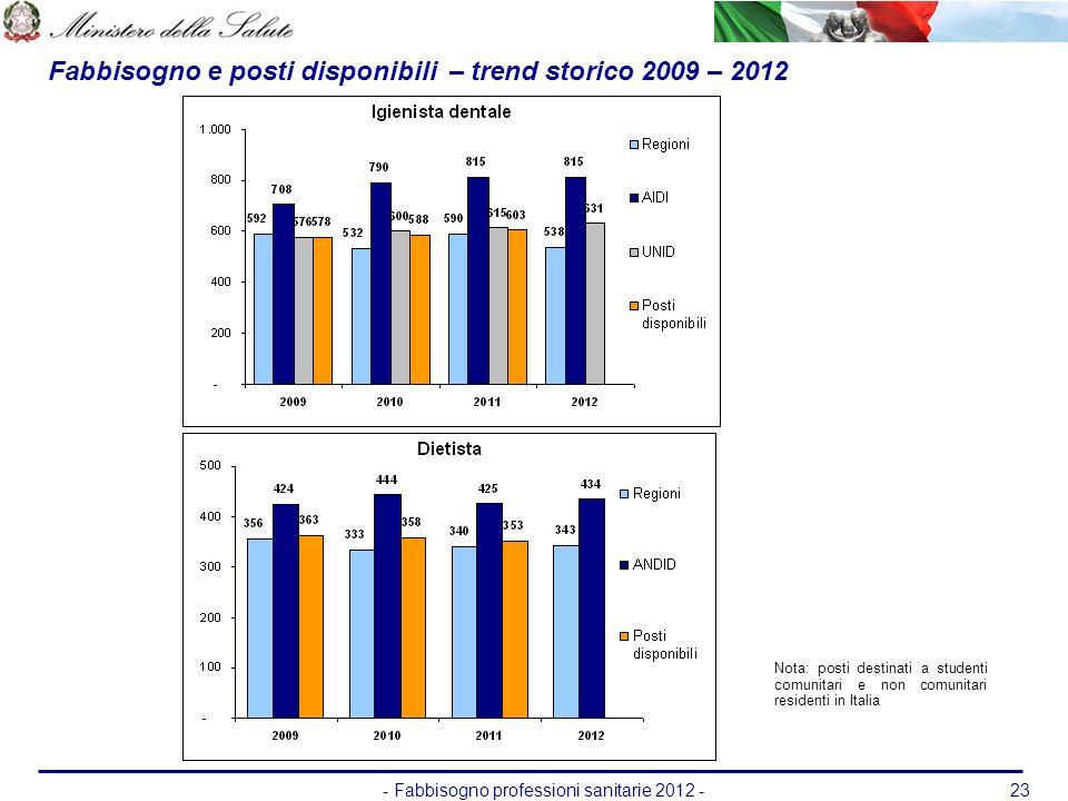 - Fabbisogno professioni sanitarie 2012 -23 Fabbisogno e posti disponibili – trend storico 2009 – 2012 Nota: posti destinati a studenti comunitari e n