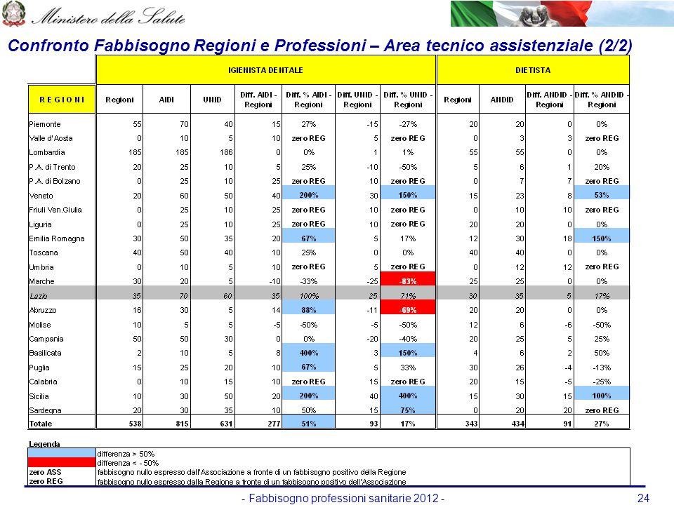 - Fabbisogno professioni sanitarie 2012 -24 Confronto Fabbisogno Regioni e Professioni – Area tecnico assistenziale (2/2)
