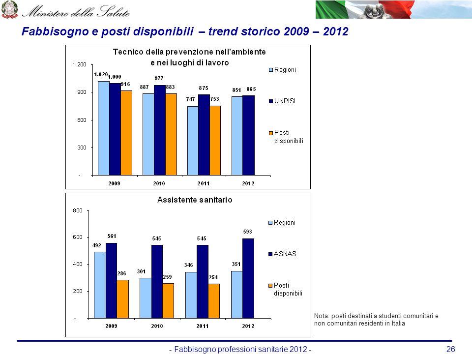 - Fabbisogno professioni sanitarie 2012 -26 Fabbisogno e posti disponibili – trend storico 2009 – 2012 Nota: posti destinati a studenti comunitari e n