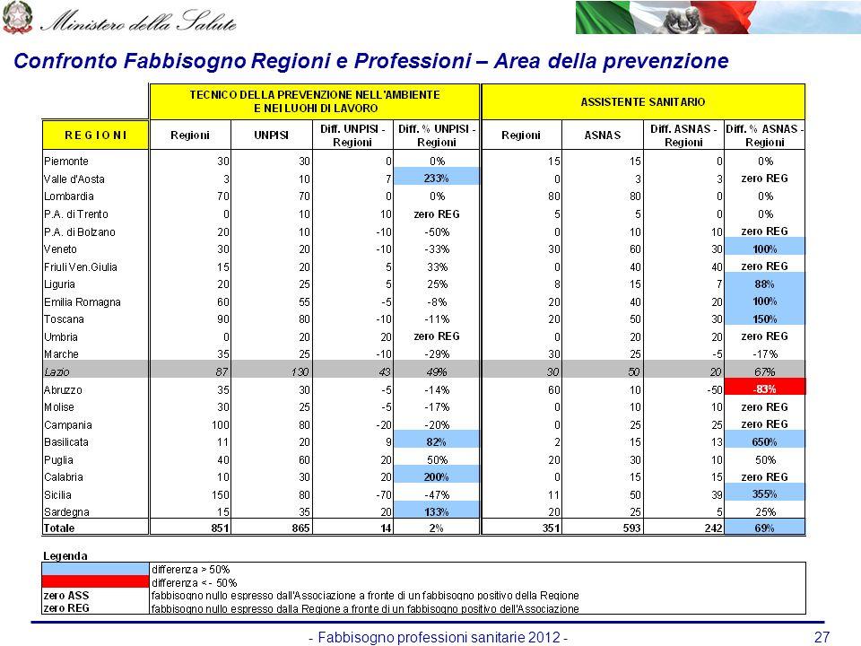- Fabbisogno professioni sanitarie 2012 -27 Confronto Fabbisogno Regioni e Professioni – Area della prevenzione