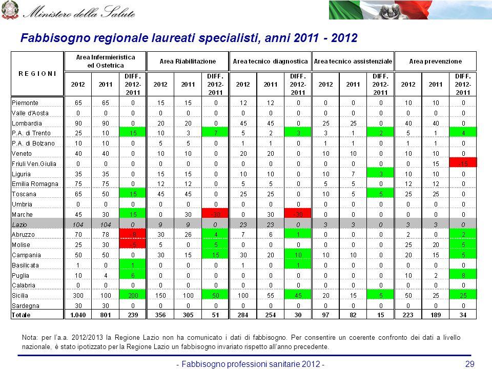- Fabbisogno professioni sanitarie 2012 -29 Fabbisogno regionale laureati specialisti, anni 2011 - 2012 Nota: per la.a. 2012/2013 la Regione Lazio non