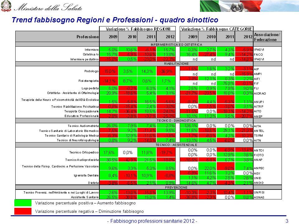 - Fabbisogno professioni sanitarie 2012 -3 Trend fabbisogno Regioni e Professioni - quadro sinottico Variazione percentuale positiva – Aumento fabbiso