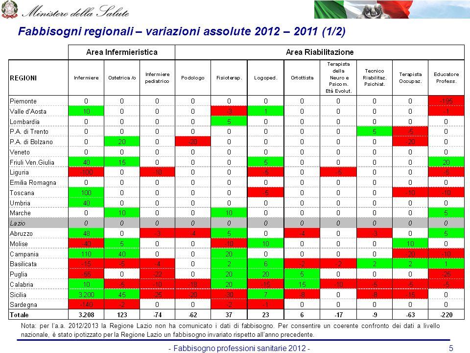 - Fabbisogno professioni sanitarie 2012 -5 Fabbisogni regionali – variazioni assolute 2012 – 2011 (1/2) Nota: per la.a. 2012/2013 la Regione Lazio non