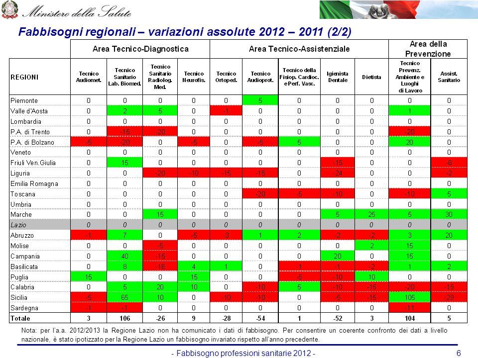 - Fabbisogno professioni sanitarie 2012 -6 Fabbisogni regionali – variazioni assolute 2012 – 2011 (2/2) Nota: per la.a. 2012/2013 la Regione Lazio non