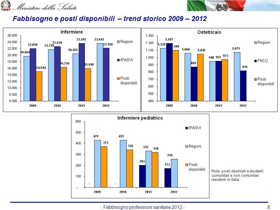 - Fabbisogno professioni sanitarie 2012 -8 Fabbisogno e posti disponibili – trend storico 2009 – 2012 Nota: posti destinati a studenti comunitari e no