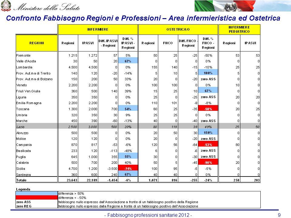 - Fabbisogno professioni sanitarie 2012 -9 Confronto Fabbisogno Regioni e Professioni – Area infermieristica ed Ostetrica