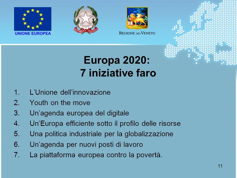 11 1.LUnione dellinnovazione 2.Youth on the move 3.Unagenda europea del digitale 4.UnEuropa efficiente sotto il profilo delle risorse 5.Una politica i