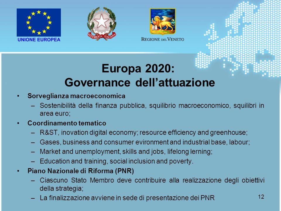 12 Sorveglianza macroeconomica –Sostenibilità della finanza pubblica, squilibrio macroeconomico, squilibri in area euro; Coordinamento tematico –R&ST,