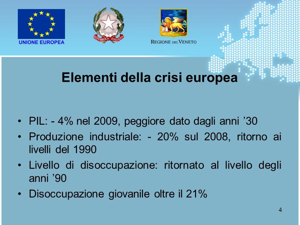 4 PIL: - 4% nel 2009, peggiore dato dagli anni 30 Produzione industriale: - 20% sul 2008, ritorno ai livelli del 1990 Livello di disoccupazione: ritor