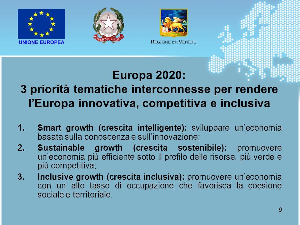9 1.Smart growth (crescita intelligente): sviluppare uneconomia basata sulla conoscenza e sullinnovazione; 2.Sustainable growth (crescita sostenibile)
