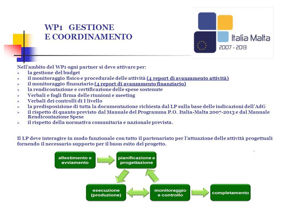 WP1 GESTIONE E COORDINAMENTO Nellambito del WP1 ogni partner si deve attivare per: la gestione del budget (4 report di avanzamento attività) il monito