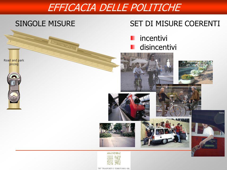 EFFICACIA DELLE POLITICHE SINGOLE MISURESET DI MISURE COERENTI incentivi disincentivi Road and park pricing