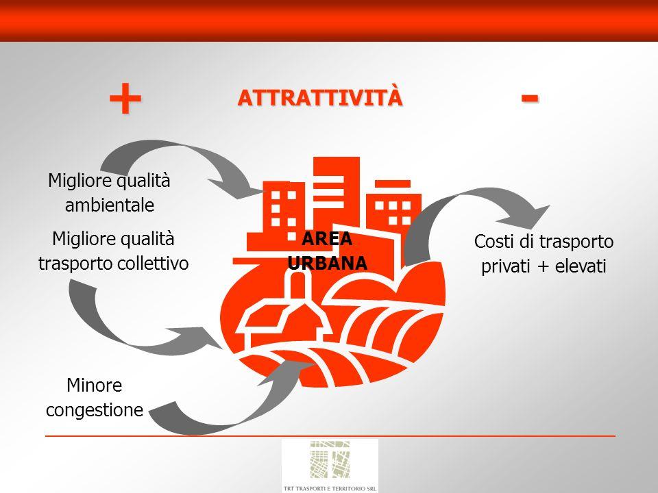 ATTRATTIVITÀ +- Migliore qualità ambientale Migliore qualità trasporto collettivo Minore congestione AREA URBANA Costi di trasporto privati + elevati