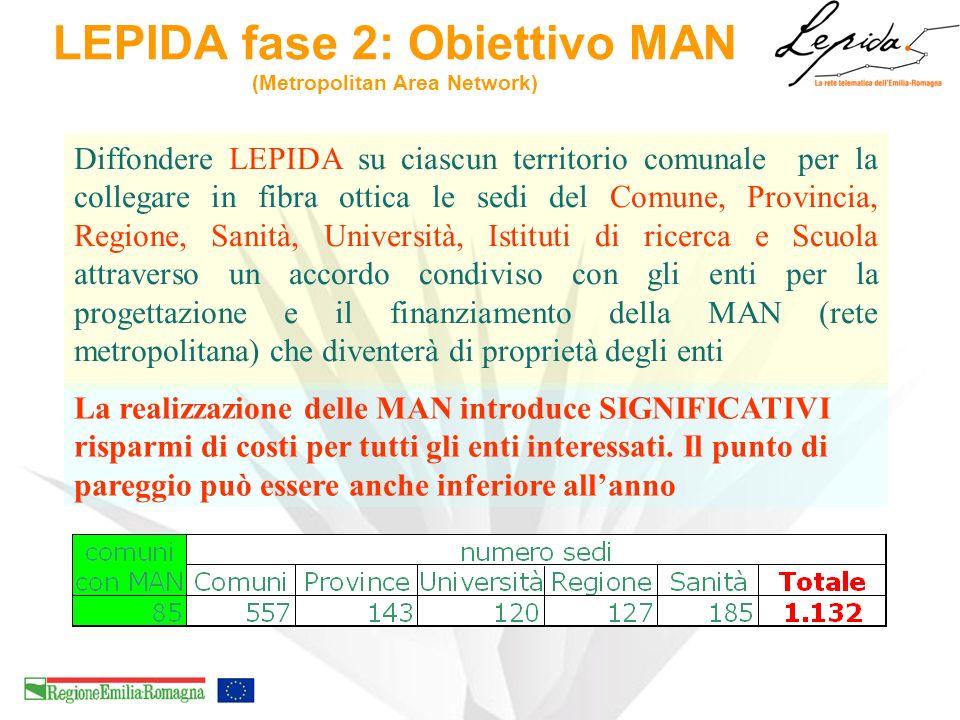 LEPIDA fase 2: Obiettivo MAN (Metropolitan Area Network) Diffondere LEPIDA su ciascun territorio comunale per la collegare in fibra ottica le sedi del