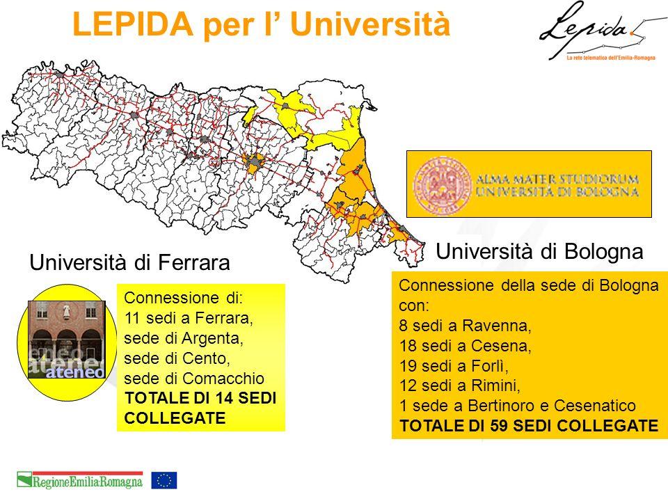 LEPIDA per l Università Connessione di: 11 sedi a Ferrara, sede di Argenta, sede di Cento, sede di Comacchio TOTALE DI 14 SEDI COLLEGATE Università di