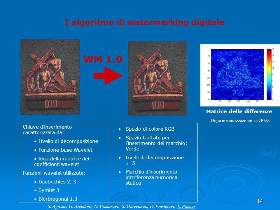 14 Matrice delle differenze Dopo memorizzazione in JPEG I algoritmo di watermarking digitale Chiave dinserimento caratterizzata da: Livello di decompo